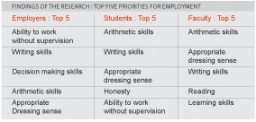 Findings of the research : top five priorities for employment