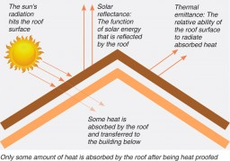 Only some amount of heat is absorbed by the roof after being heat proofed